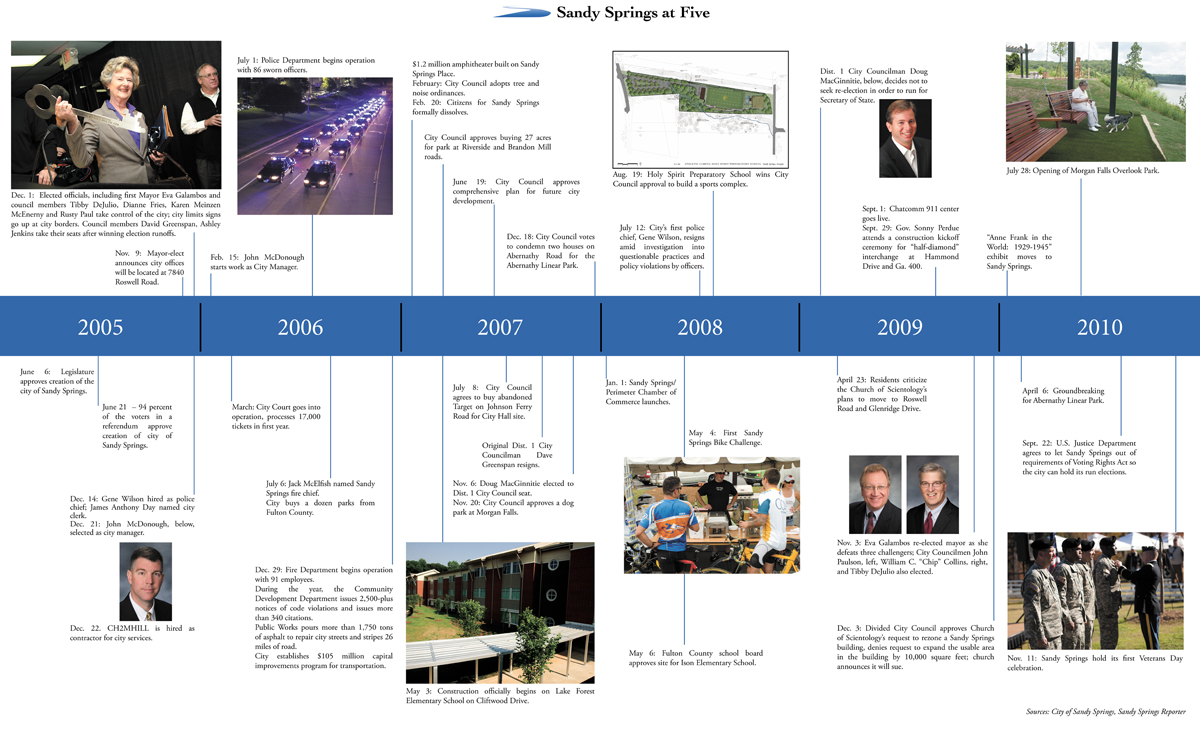 Sandy Springs at Five – City Timeline